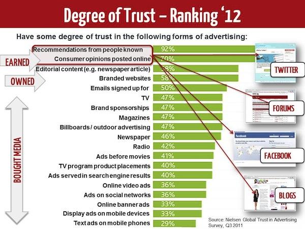 Fonte: http://www.marketingmag.com.au/tags/trust-in-advertising/#.VMgH9DkmtKx