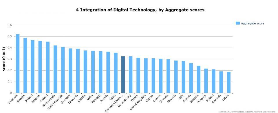 Digital Tech EU28