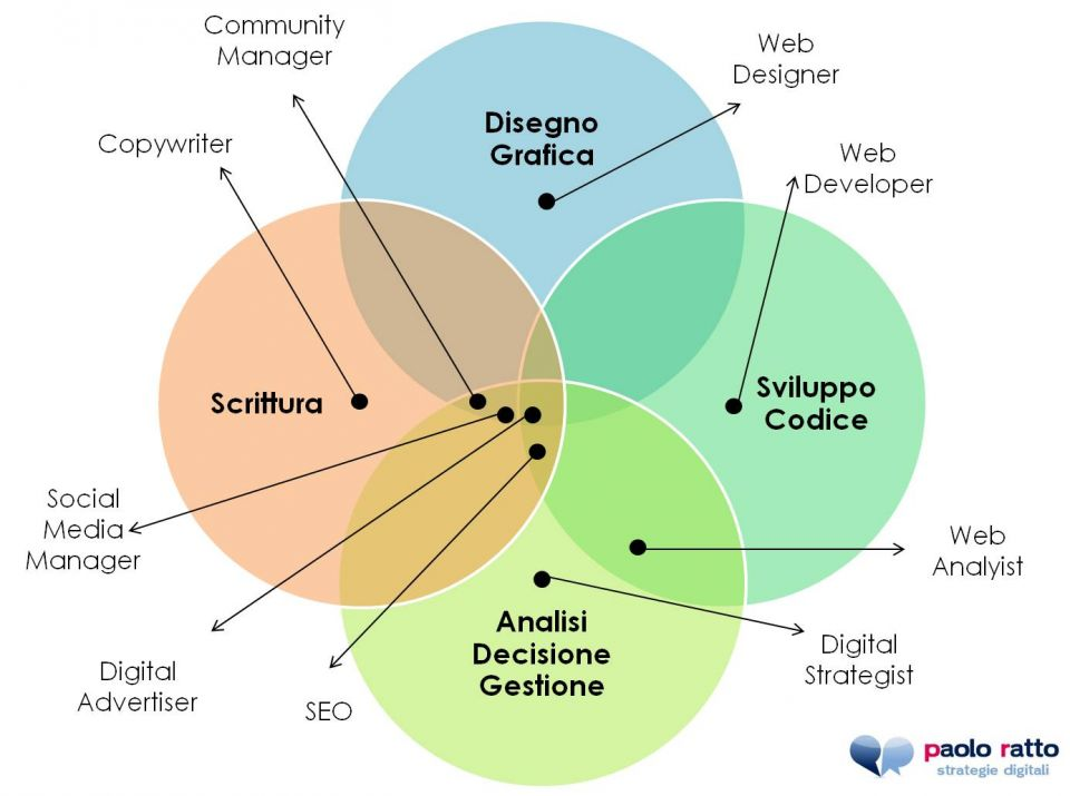 professioni del web