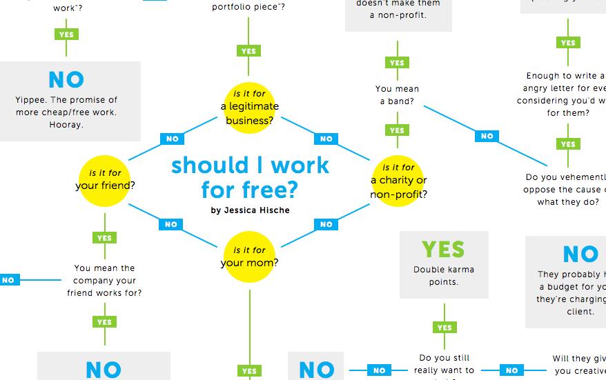 Lavorare gratis o collaborare senza compenso?