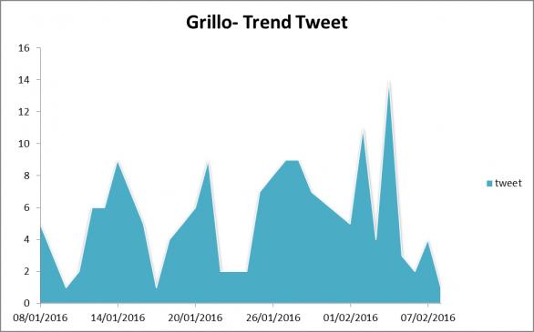 grillo-trend-tweet