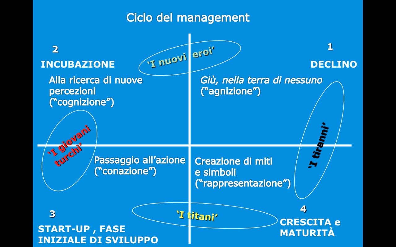 Il ciclo del management