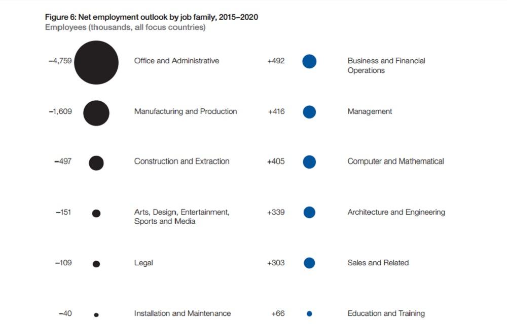 Variazioni Occupazionali