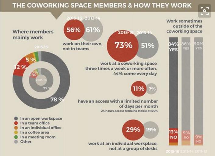 Coworking e BIC: le modalità di lavoro