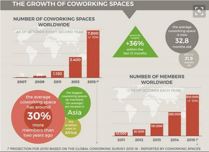 Coworking e BIC: una crescita esponenziale