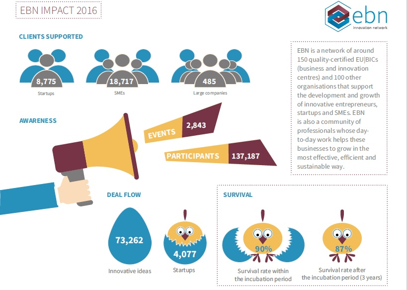 Coworking e BIC: aziende supportate