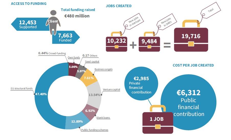 coworking e BIC: fondi distribuiti