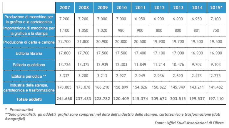 Il numero dei dipendenti della filiera della carta, dove ci sono anche quelli dell'editoria. Fonte Assocarta 2016