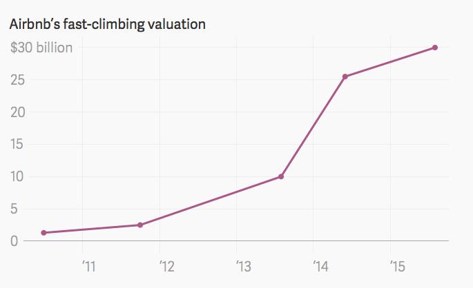 Airbnb non è più la ragazza acqua e sapone della porta accanto