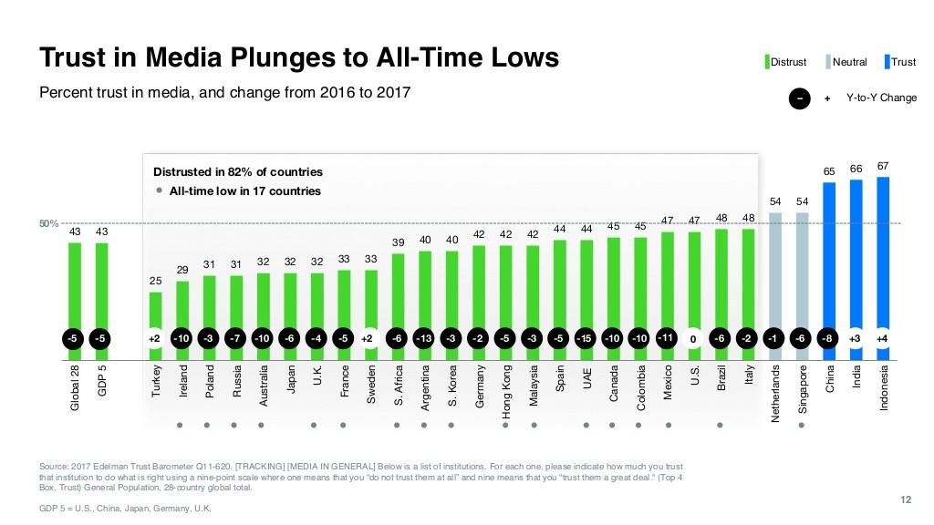 Fiducia nei Media 2017