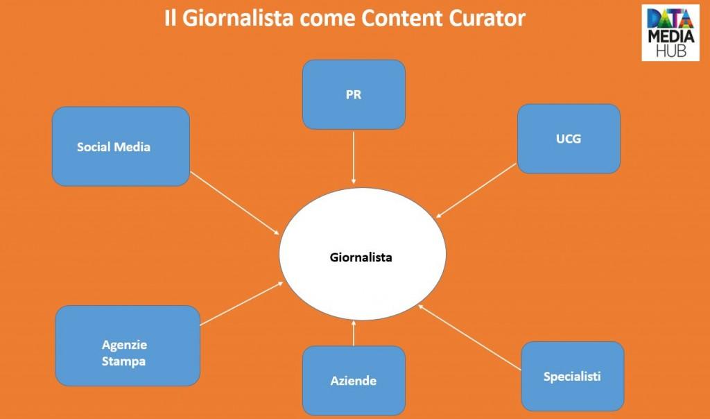 Giornalista Content Curation