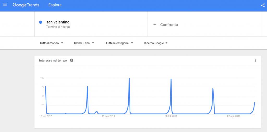 google-trend-san-valentino