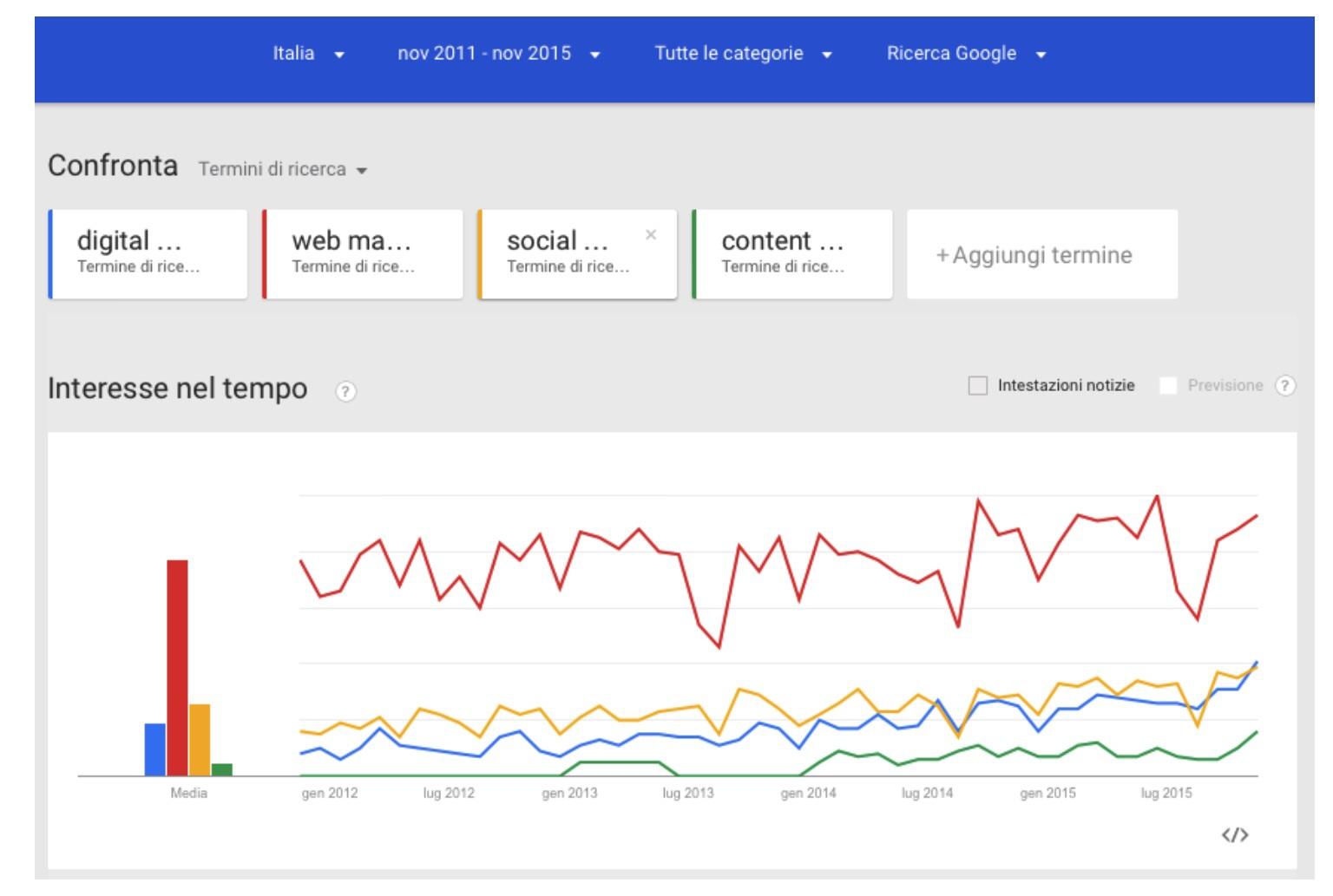 Confusione digital web marketing