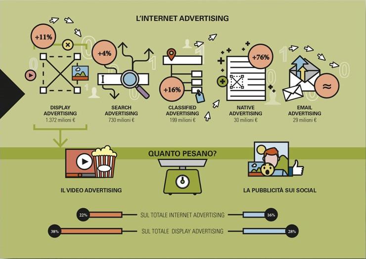 Internet advertising in Italia