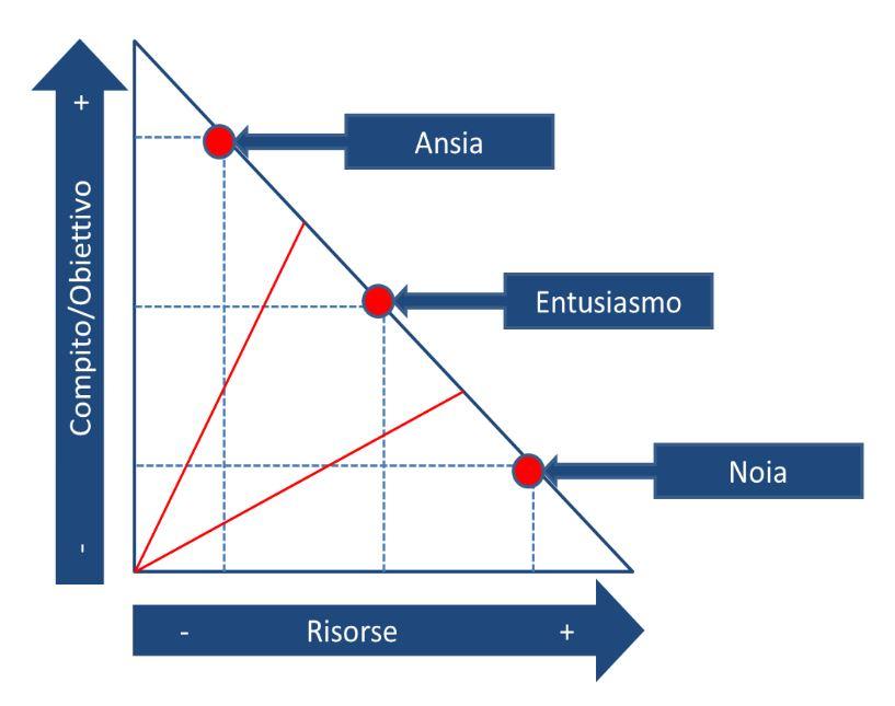 diagramma obiettivi/risorse