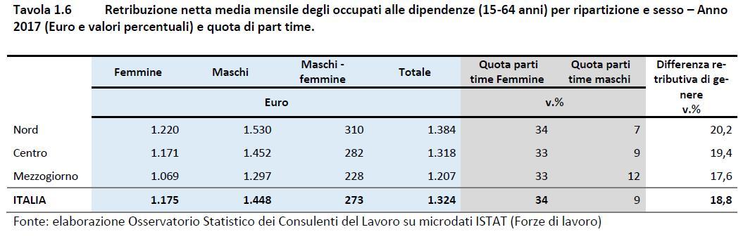 Tabella sulla differenza retributiva tra le varie zone d'Italia e tra uomini e donne.