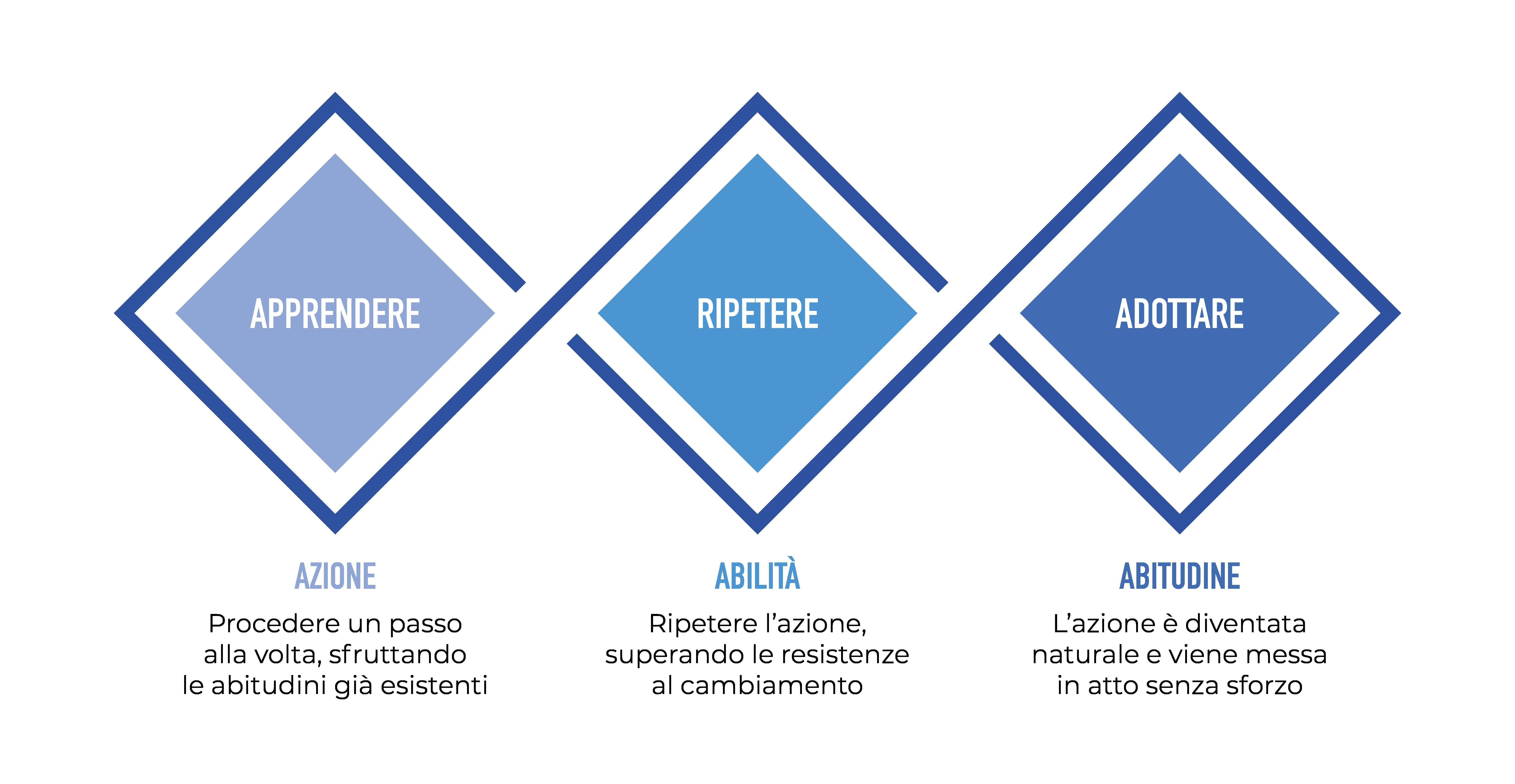 Grafica sul modo per cambiare le proprie abitudini tramite il ciclo: apprendere, ripetere, adottare