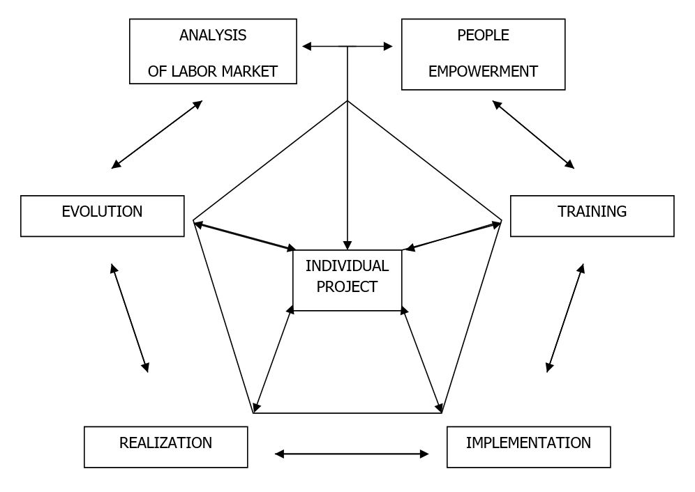 Grafico: shared model of good practices